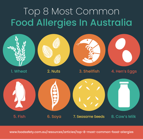 Top 8 Most Common Food Allergies in Australia